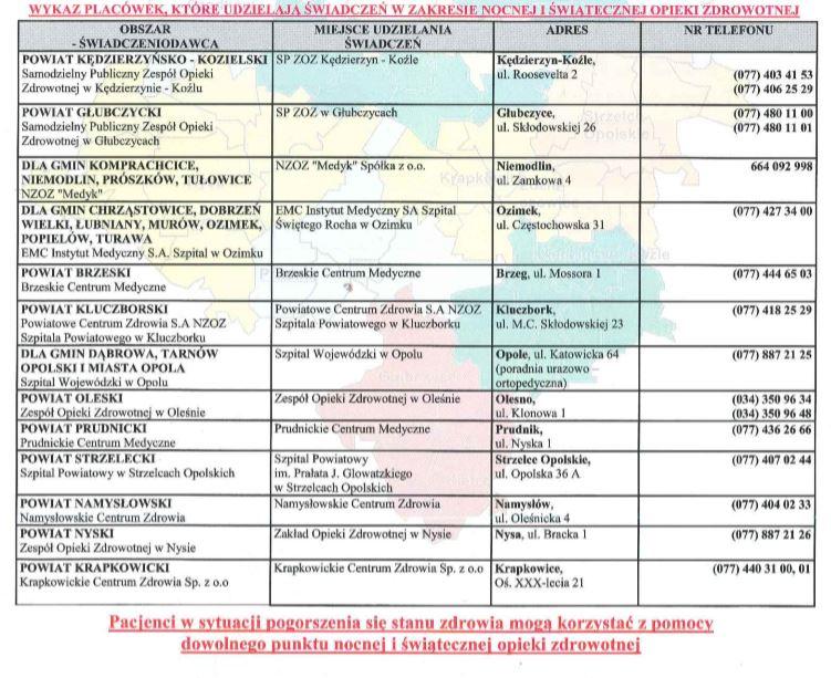 Wykaz placówek, które udzielają nocnej i świątecznej pomocy zdrowotnej na terenie województwa Opolskiego