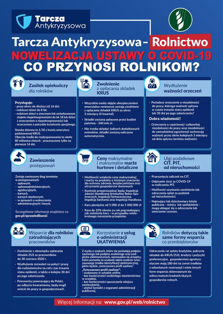 nowelizacja ustawy o Covid-19 co przynosi rolnikom: Zasiłek opiekuńczy, zwolnienie z KRUS, wydłużenie ważności orzeczeń, ceny maksymalne i minimalne marże hurtowe i detaliczne, ulgi podatkowe CIT i PIT
