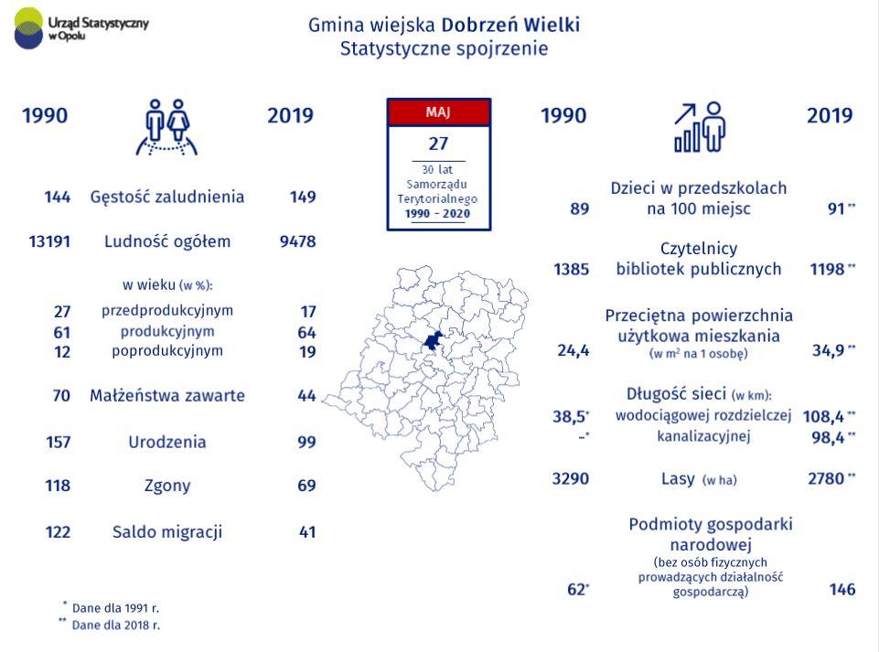 Gmina wiejska Dobrzeń Wielki statystyczne spojrzenie, ludność ogółem, gęstość zaludnienia, urodzenia, zgony, saldo migracji, dzieci w przedszkolach